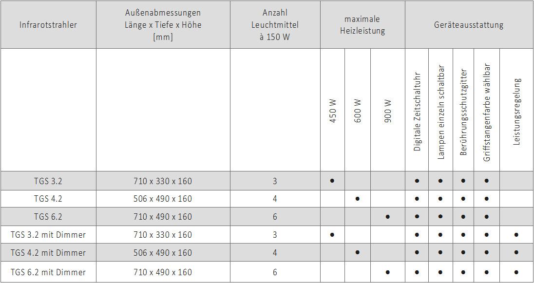 infrarot-tgs-tabelle